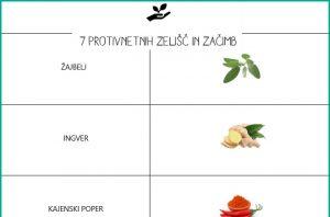 7 PROTIVNETNIH ZELIŠČ IN ZAČIMB